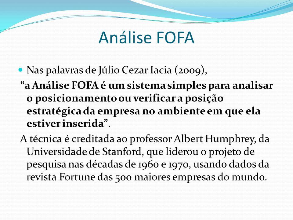 Análise FOFA Nas palavras de Júlio Cezar Iacia (2009), a Análise FOFA é um sistema simples para analisar o posicionamento ou verificar a posição estratégica da empresa no ambiente em que ela estiver inserida.