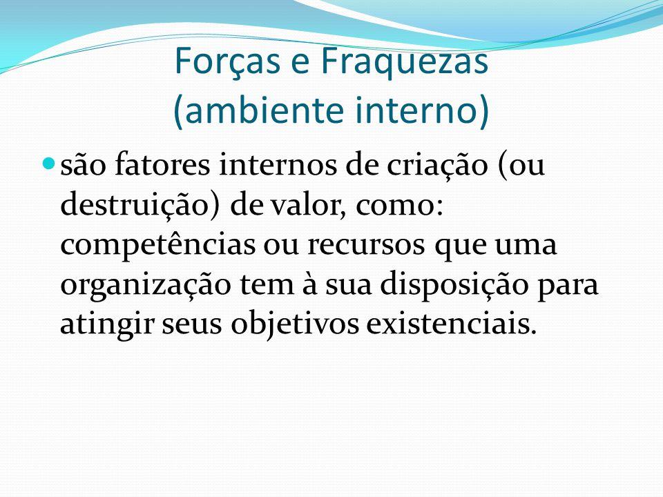 Forças e Fraquezas (ambiente interno) são fatores internos de criação (ou destruição) de valor, como: competências ou recursos que uma organização tem