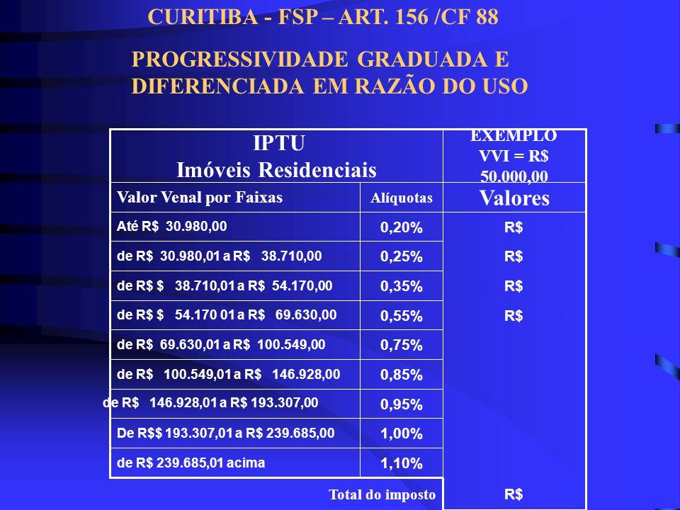 1,80% De R$ 85.090,01 acima 1,60%de R$ 69.630,01 a R$ 85.090,00 0,85%de R$ 54.170,01 a R$ 69.630,00 0,55%de R$ 38.712,01 a R$ 54.170,00 0,35%Até R$ 38.712,00 AlíquotasValor Venal por Faixas IPTU Imóveis Não Residenciais CURITIBA - FSP – ART.