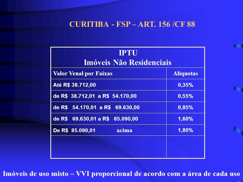 3,00% de R$ 77.296,01 acima 2,50%de R$ 46.377,01 a R$ 77.296,00 2,00%de R$ 30.918,01 a R$ 46.377,00 1,50%de R$ 15.457,01 a R$ 30.918,00 1,00%Até R$ 15.457,00 AlíquotasValor Venal por Faixas IPTU Imóveis Territoriais CURITIBA - FSP – ART.
