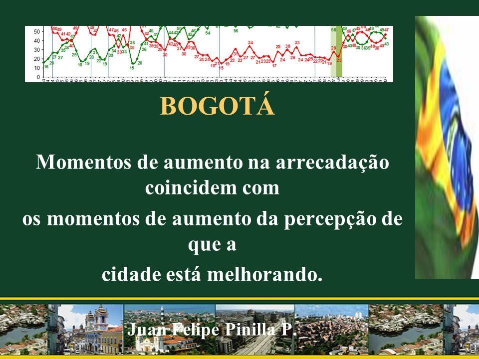 BOGOTÁ Momentos de aumento na arrecadação coincidem com os momentos de aumento da percepção de que a cidade está melhorando. Juan Felipe Pinilla P.