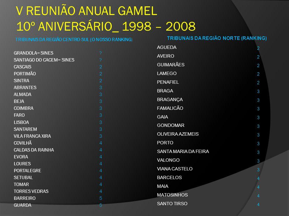 V REUNIÃO ANUAL GAMEL 10º ANIVERSÁRIO_ 1998 – 2008 TRIBUNAIS DA REGIÃO CENTRO-SUL (O NOSSO RANKING) GRANDOLA= SINES? SANTIAGO DO CACEM= SINES? CASCAIS