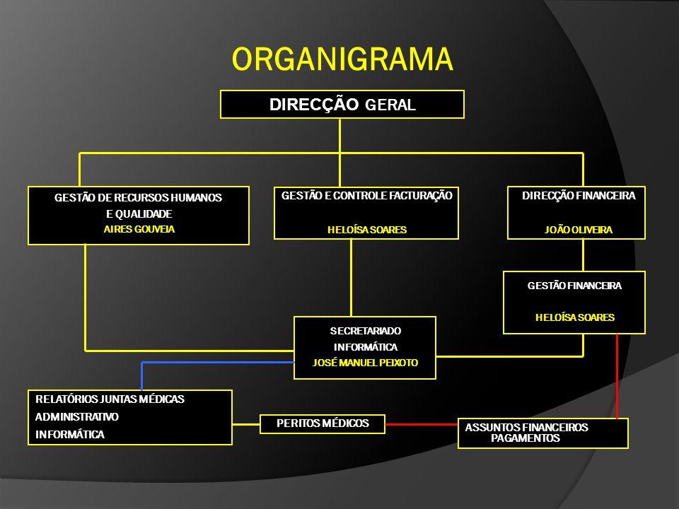 ORGANIGRAMA DIRECÇÃO FINANCEIRA JOÃO OLIVEIRA DIRECÇÃO GERAL GESTÃO DE RECURSOS HUMANOS E QUALIDADE AIRES GOUVEIA GESTÃO E CONTROLE FACTURAÇÃO HELOÍSA SOARES GESTÃO FINANCEIRA HELOÍSA SOARES SECRETARIADO INFORMÁTICA JOSÉ MANUEL PEIXOTO PERITOS MÉDICOS ASSUNTOS FINANCEIROS PAGAMENTOS RELATÓRIOS JUNTAS MÉDICAS ADMINISTRATIVO INFORMÁTICA
