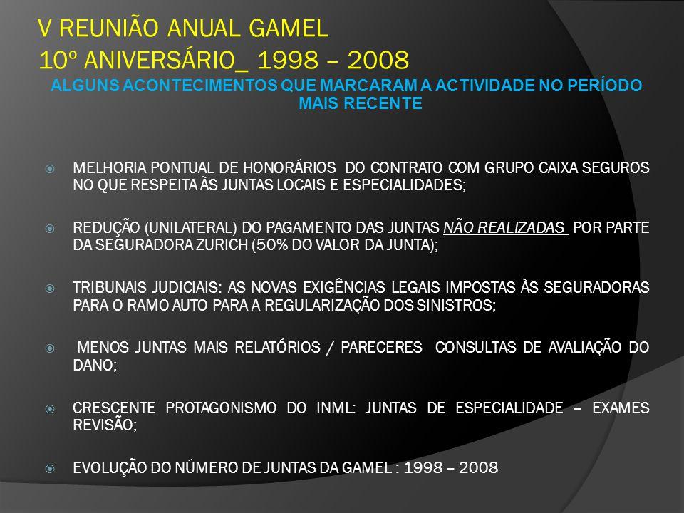 V REUNIÃO ANUAL GAMEL 10º ANIVERSÁRIO_ 1998 – 2008 ALGUNS ACONTECIMENTOS QUE MARCARAM A ACTIVIDADE NO PERÍODO MAIS RECENTE MELHORIA PONTUAL DE HONORÁRIOS DO CONTRATO COM GRUPO CAIXA SEGUROS NO QUE RESPEITA ÀS JUNTAS LOCAIS E ESPECIALIDADES; REDUÇÃO (UNILATERAL) DO PAGAMENTO DAS JUNTAS NÃO REALIZADAS POR PARTE DA SEGURADORA ZURICH (50% DO VALOR DA JUNTA); TRIBUNAIS JUDICIAIS: AS NOVAS EXIGÊNCIAS LEGAIS IMPOSTAS ÀS SEGURADORAS PARA O RAMO AUTO PARA A REGULARIZAÇÃO DOS SINISTROS; MENOS JUNTAS MAIS RELATÓRIOS / PARECERES CONSULTAS DE AVALIAÇÃO DO DANO; CRESCENTE PROTAGONISMO DO INML: JUNTAS DE ESPECIALIDADE – EXAMES REVISÃO; EVOLUÇÃO DO NÚMERO DE JUNTAS DA GAMEL : 1998 – 2008