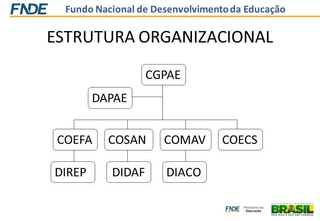 Fundo Nacional de Desenvolvimento da Educação ESTRUTURA ORGANIZACIONAL CGPAE DIACO COMAVCOECSCOSANCOEFA DAPAE DIREPDIDAF