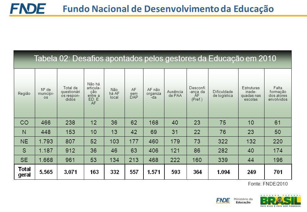 Fundo Nacional de Desenvolvimento da Educação Região Nº de municípi- os Total de questionári os respon- didos Não há articula- ção entre a ED. E AF Nã
