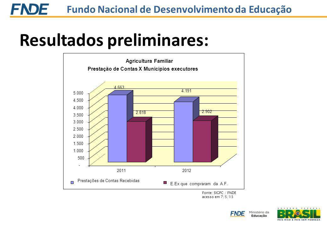 Fundo Nacional de Desenvolvimento da Educação Resultados preliminares: Fonte: SIGPC / FNDE acesso em 7/5/13 4.663 2.818 4.191 2.902 - 500 1.000 1.500 2.000 2.500 3.000 3.500 4.000 4.500 5.000 20112012 Agricultura Familiar Prestação de Contas X Municípios executores Prestações de Contas Recebidas E.Ex que compraram da A.F.