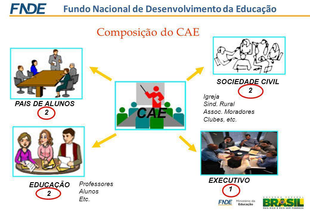 Fundo Nacional de Desenvolvimento da Educação CAE EDUCAÇÃO 2 PAIS DE ALUNOS 2 SOCIEDADE CIVIL 2 Igreja Sind. Rural Assoc. Moradores Clubes, etc. EXECU