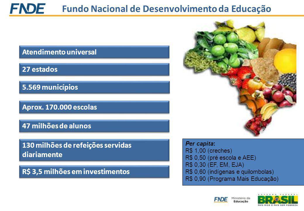 Fundo Nacional de Desenvolvimento da Educação 27 estados Aprox. 170.000 escolas 5.569 municípios 47 milhões de alunos 130 milhões de refeições servida