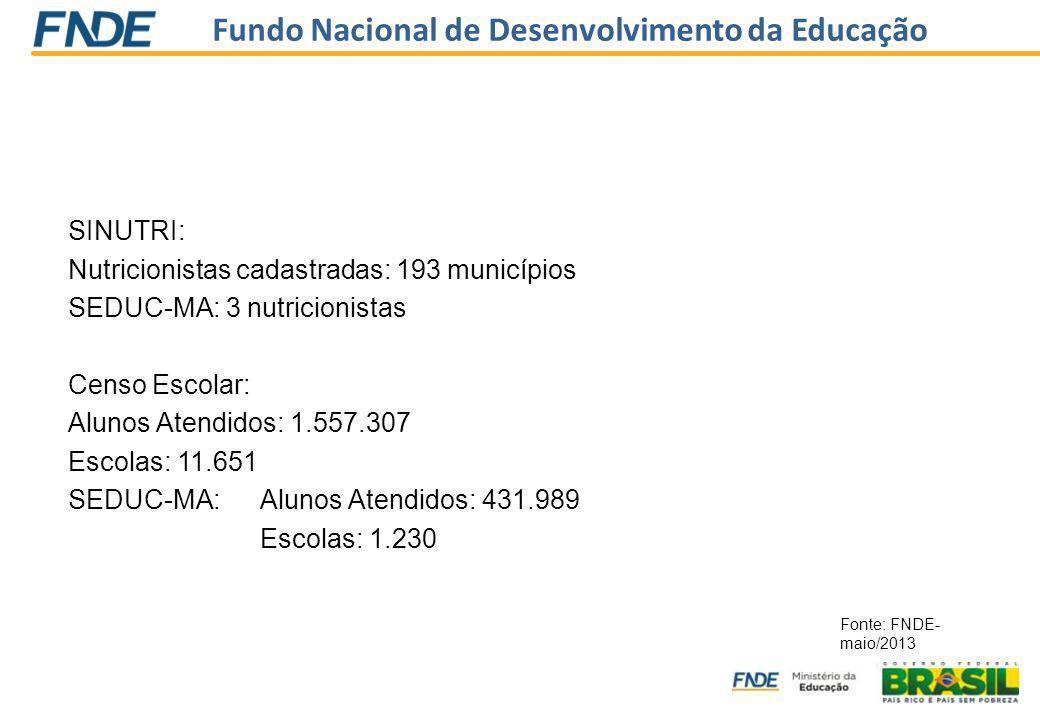 Fundo Nacional de Desenvolvimento da Educação SINUTRI: Nutricionistas cadastradas: 193 municípios SEDUC-MA: 3 nutricionistas Censo Escolar: Alunos Atendidos: 1.557.307 Escolas: 11.651 SEDUC-MA: Alunos Atendidos: 431.989 Escolas: 1.230 Fonte: FNDE- maio/2013