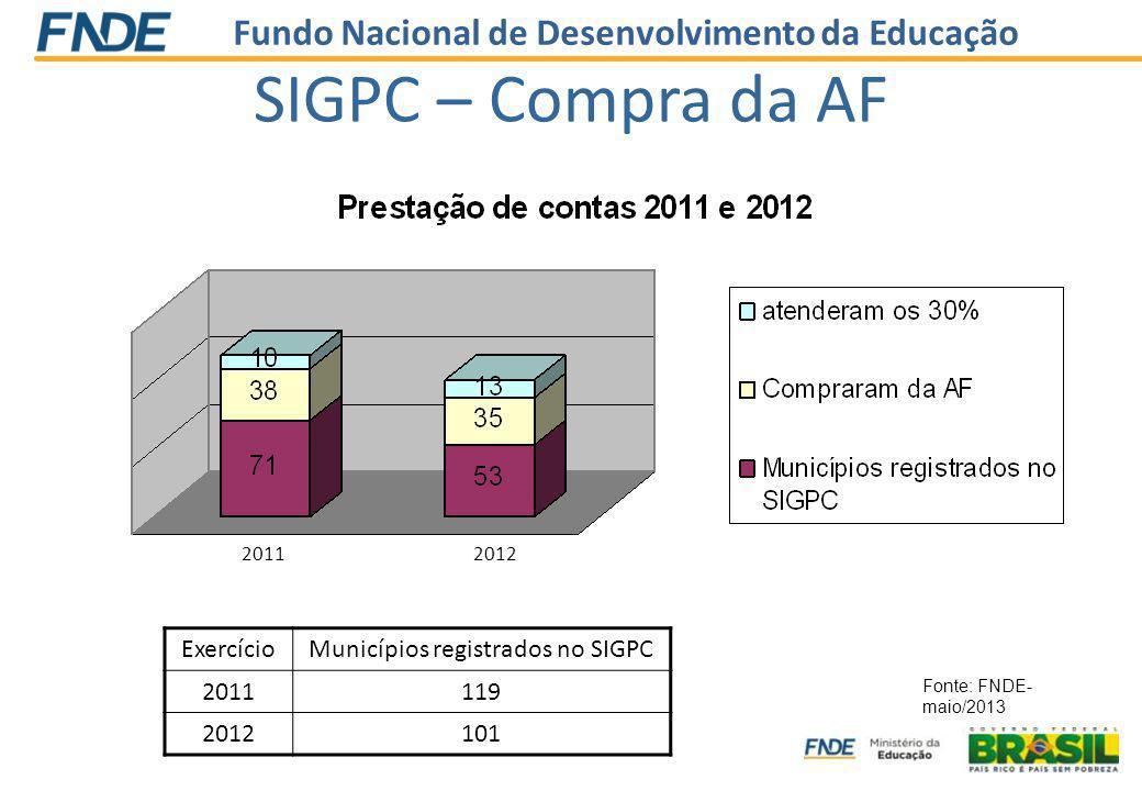 Fundo Nacional de Desenvolvimento da Educação SIGPC – Compra da AF 20112012 ExercícioMunicípios registrados no SIGPC 2011119 2012101 Fonte: FNDE- maio/2013