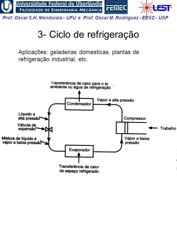 Prof. Oscar S.H. Mendonza – UFU e Prof. Oscar M. Rodriguez - EESC - USP 3- Ciclo de refrigeração Aplicações: geladeiras domesticas, plantas de refrige