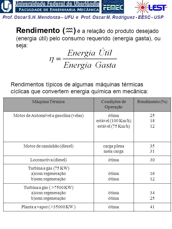 Prof. Oscar S.H. Mendonza – UFU e Prof. Oscar M. Rodriguez - EESC - USP Rendimento ( ) é a relação do produto desejado (energia útil) pelo consumo req