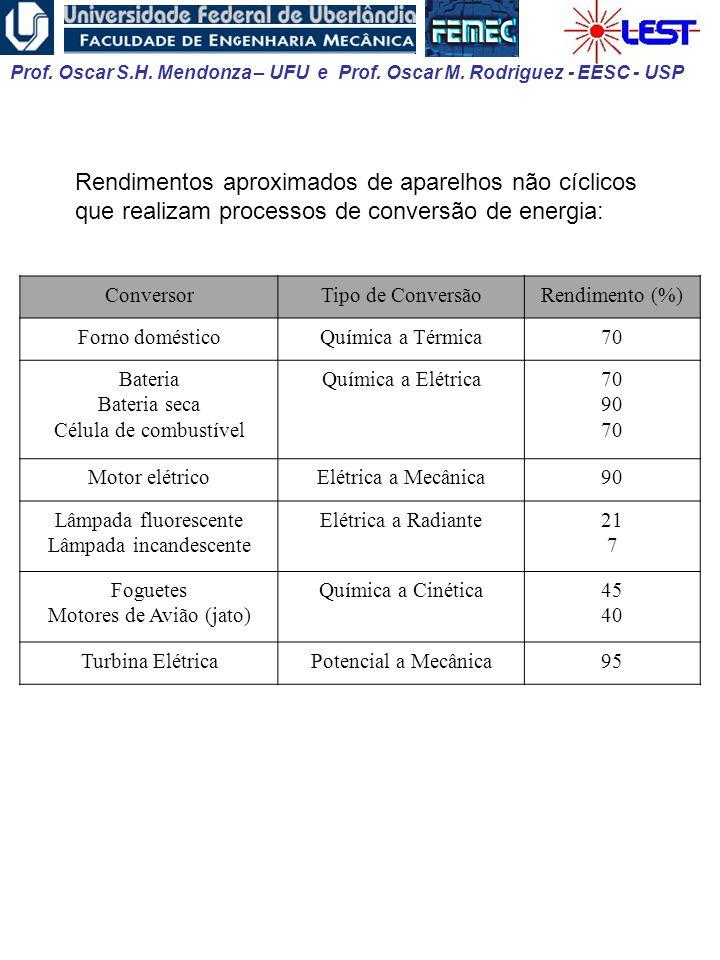 Prof. Oscar S.H. Mendonza – UFU e Prof. Oscar M. Rodriguez - EESC - USP Rendimentos aproximados de aparelhos não cíclicos que realizam processos de co