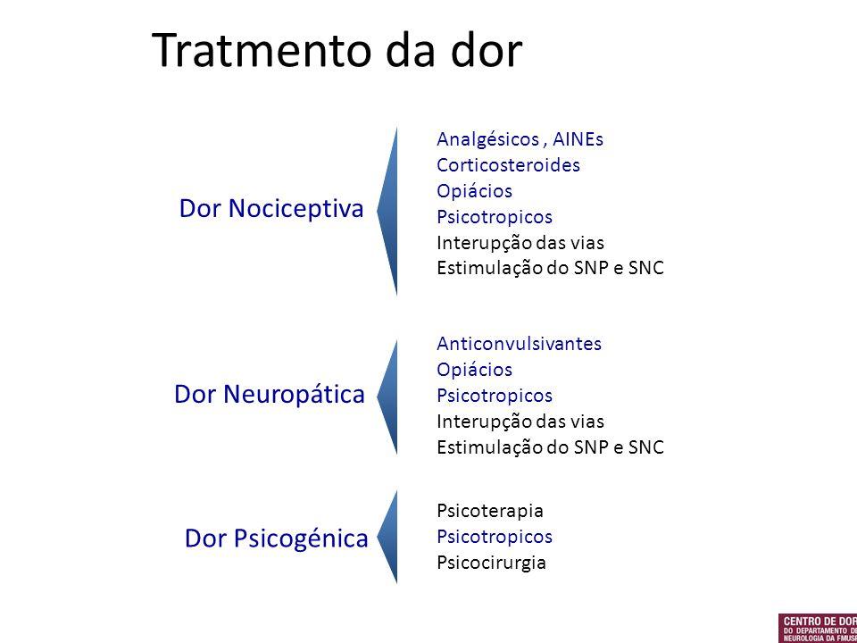 Tratmento da dor Analgésicos, AINEs Corticosteroides Opiácios Psicotropicos Interupção das vias Estimulação do SNP e SNC Dor Neuropática Dor Nocicepti