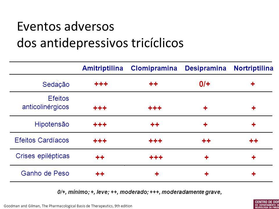 0/+, mínimo; +, leve; ++, moderado; +++, moderadamente grave, Eventos adversos dos antidepressivos tricíclicos Sedação Efeitos anticolinérgicos Hipote