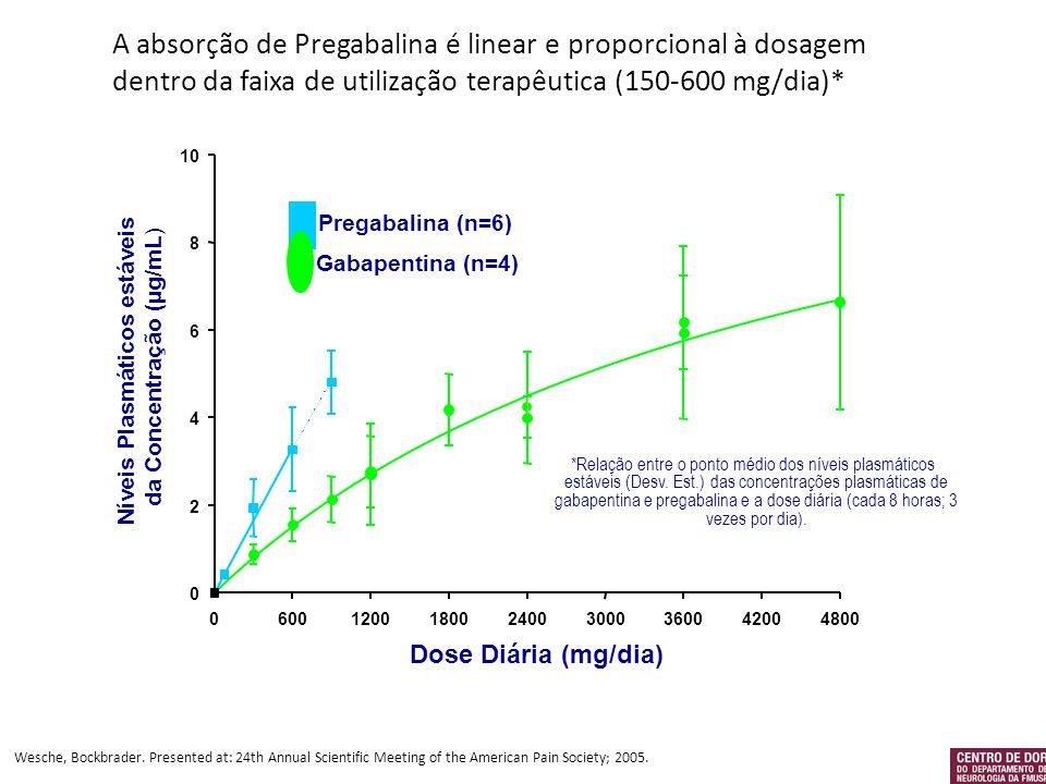 A absorção de Pregabalina é linear e proporcional à dosagem dentro da faixa de utilização terapêutica (150-600 mg/dia)* Wesche, Bockbrader. Presented