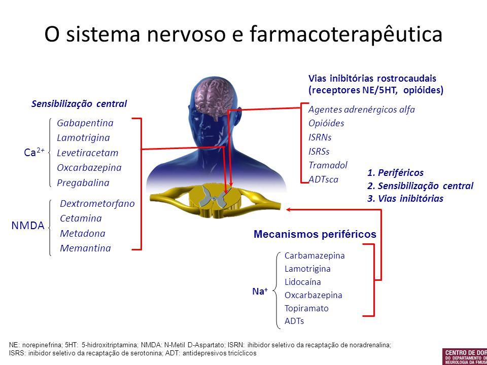 O sistema nervoso e farmacoterapêutica NE: norepinefrina; 5HT: 5-hidroxitriptamina; NMDA: N-Metil D-Aspartato; ISRN: ihibidor seletivo da recaptação d
