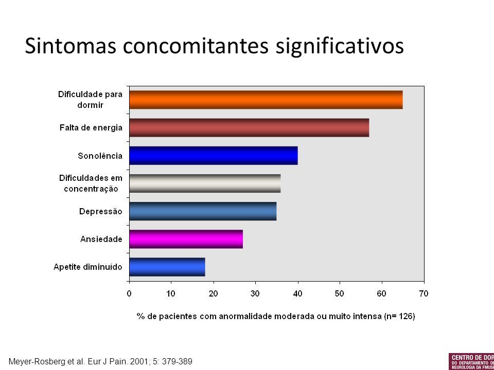Meyer-Rosberg et al. Eur J Pain. 2001; 5: 379-389 Sintomas concomitantes significativos