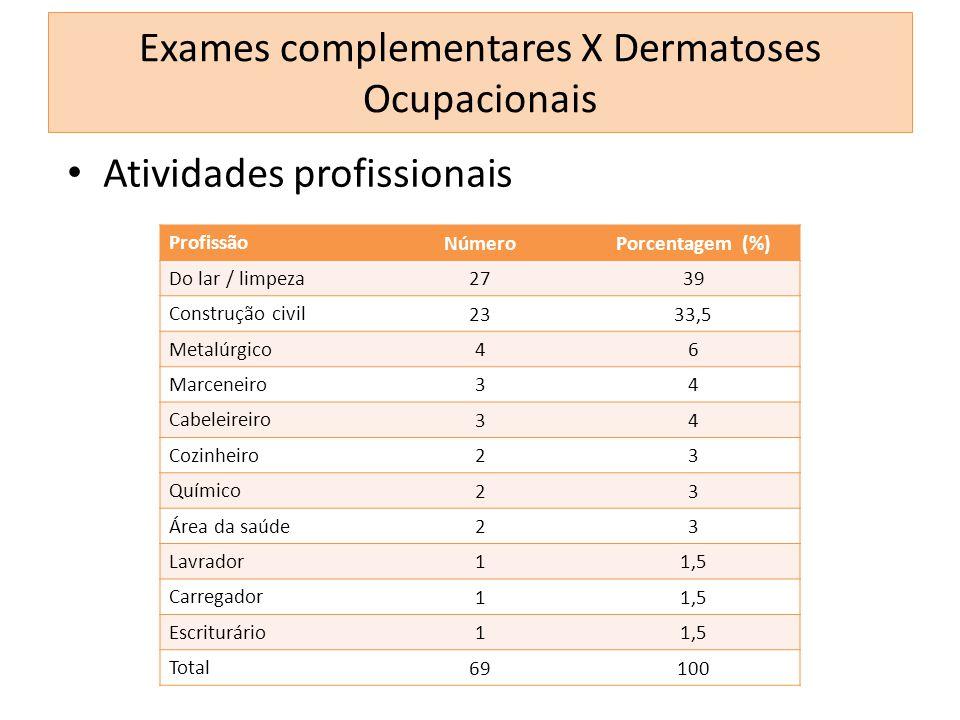Atividades profissionais Profissão NúmeroPorcentagem (%) Do lar / limpeza 2739 Construção civil 2333,5 Metalúrgico 46 Marceneiro 34 Cabeleireiro 34 Co