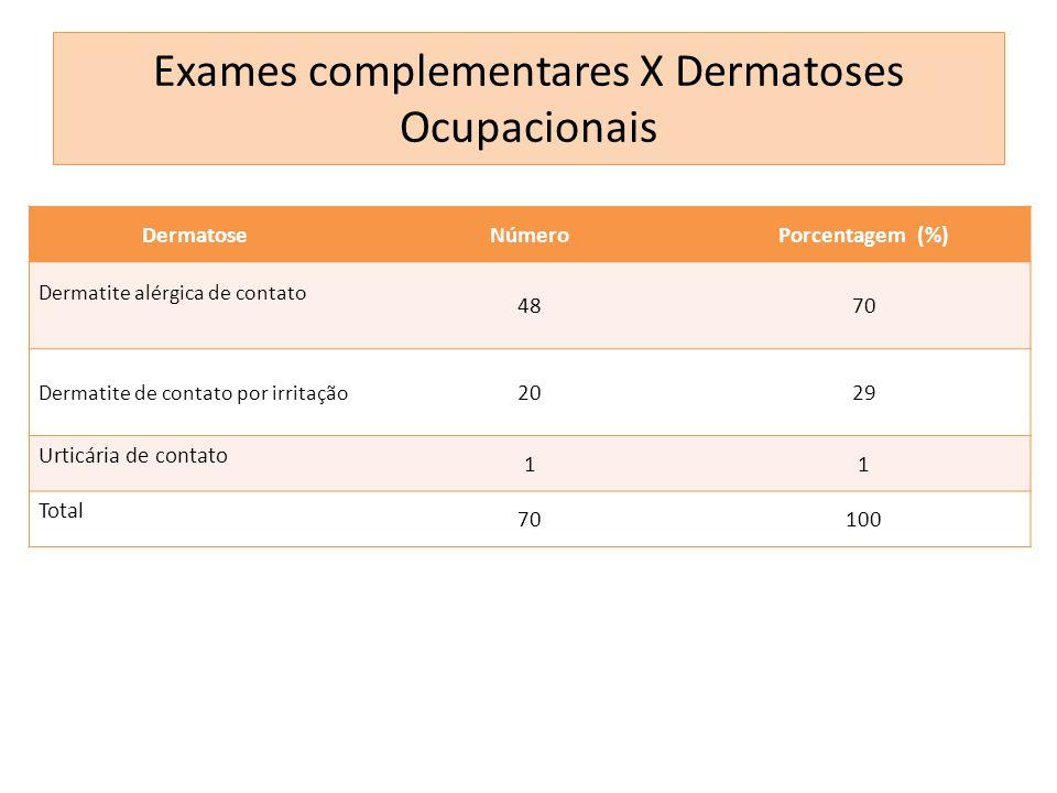 DermatoseNúmeroPorcentagem (%) Dermatite alérgica de contato 4870 Dermatite de contato por irritação 2029 Urticária de contato 11 Total 70100 Exames c