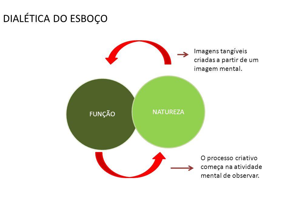 FUNÇÃO NATUREZA Imagens tangíveis criadas a partir de um imagem mental. O processo criativo começa na atividade mental de observar. DIALÉTICA DO ESBOÇ