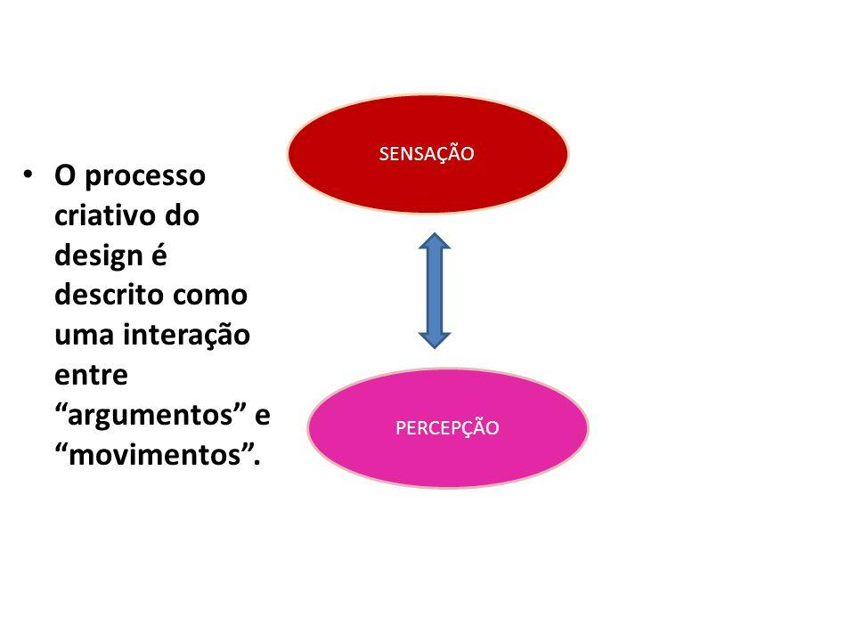 SENSAÇÃO PERCEPÇÃO O processo criativo do design é descrito como uma interação entre argumentos e movimentos.