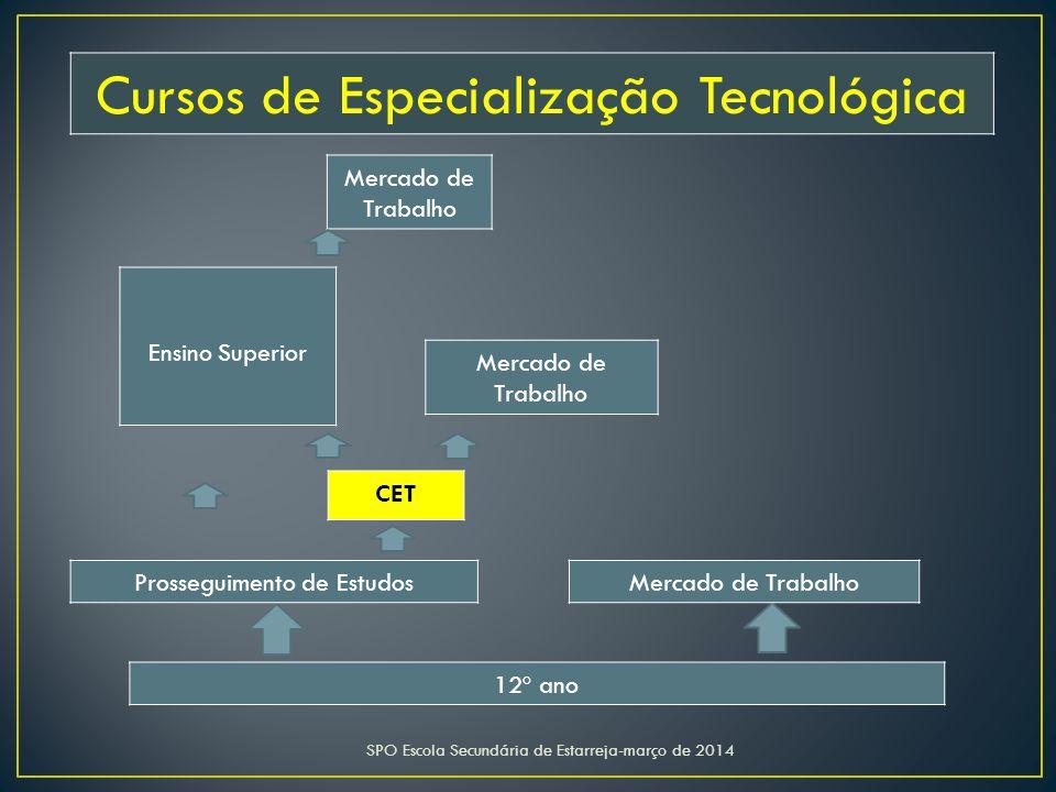 SPO Escola Secundária de Estarreja-março de 2014 12º ano Mercado de Trabalho CET Ensino Superior Prosseguimento de Estudos Mercado de Trabalho Cursos