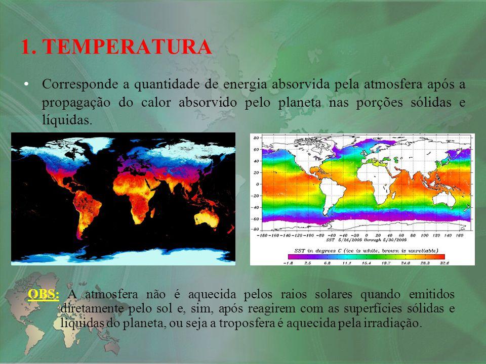Corresponde a quantidade de energia absorvida pela atmosfera após a propagação do calor absorvido pelo planeta nas porções sólidas e líquidas. 1. TEMP