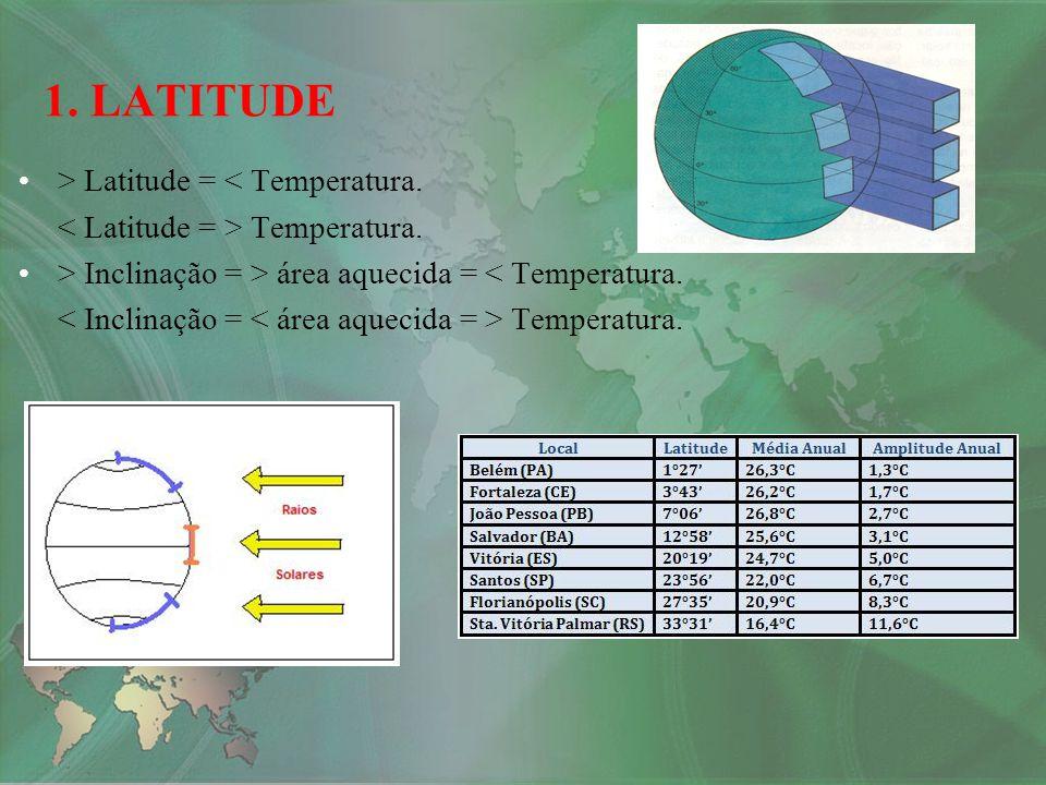 1. LATITUDE > Latitude = < Temperatura. Temperatura. > Inclinação = > área aquecida = < Temperatura. Temperatura.