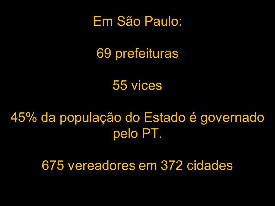 Em São Paulo: 69 prefeituras 55 vices 45% da população do Estado é governado pelo PT.