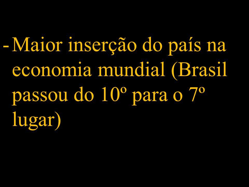 -Maior inserção do país na economia mundial (Brasil passou do 10º para o 7º lugar)