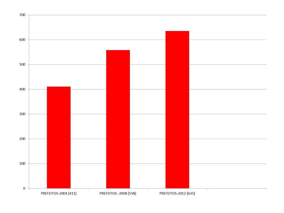-Maior inserção do país na economia mundial (Brasil passou do 10º para o 6º lugar) -Equilíbrio da inflação -PAC-Investimentos em infraestrutura: mais empregos e melhor distribuição de renda