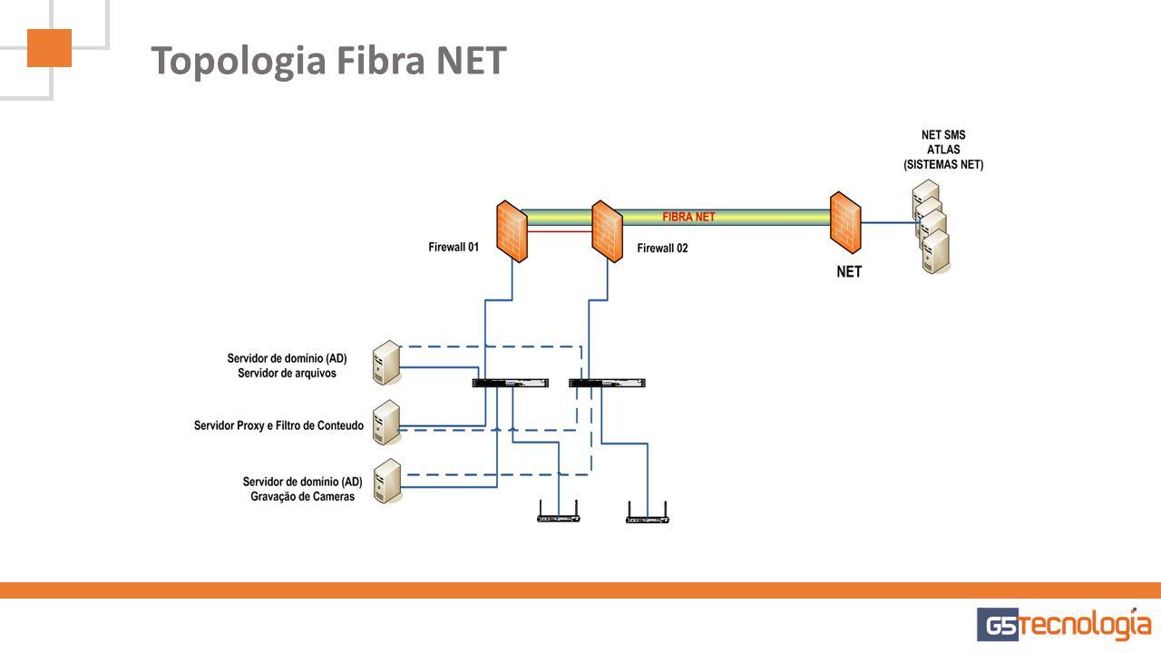 Topologia Fibra NET