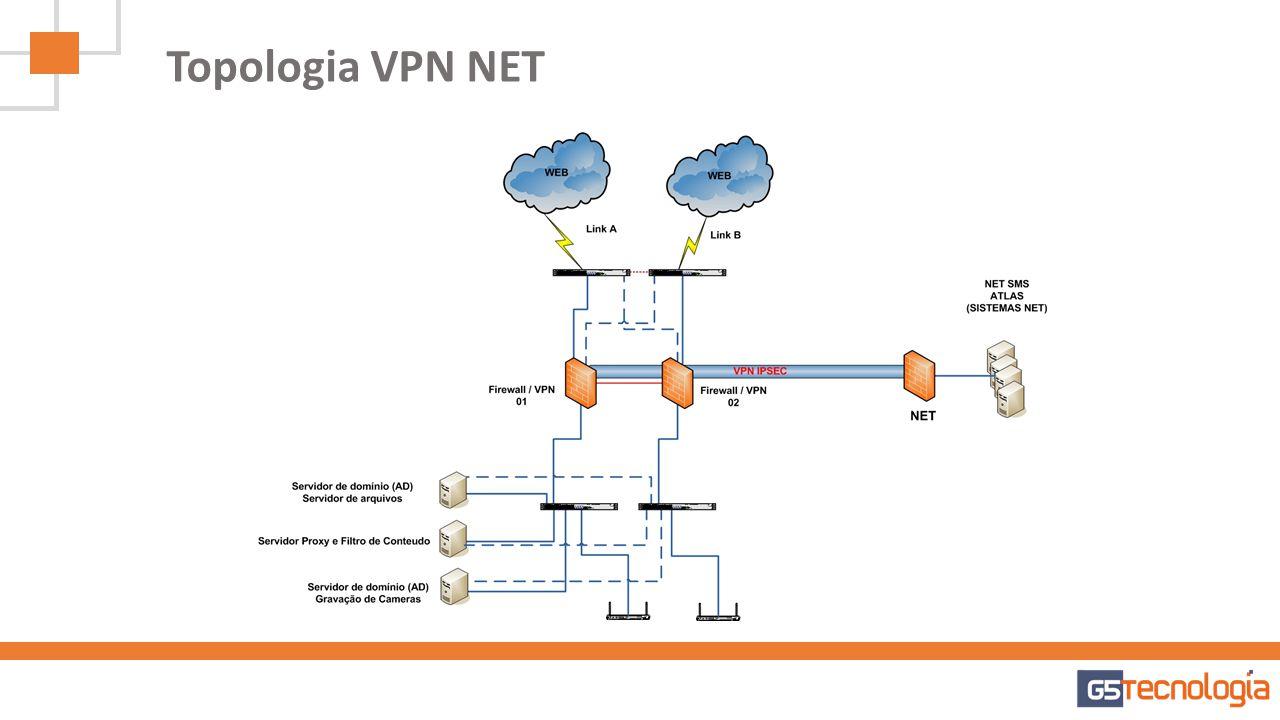 Serviços para EPOs Aplicação de Baseline de Segurança (Padrão NET) Cabeamento Estruturado Controle de Acesso Instalação Clients NETMS Monitoramento de Câmeras Monitoramento de Ambiente de TI Servidores de Domínio e Proxy Sistema de Gestão Interno (G5 Service)