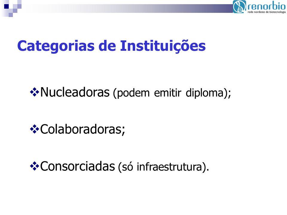Categorias de Instituições Nucleadoras (podem emitir diploma); Colaboradoras; Consorciadas (só infraestrutura).