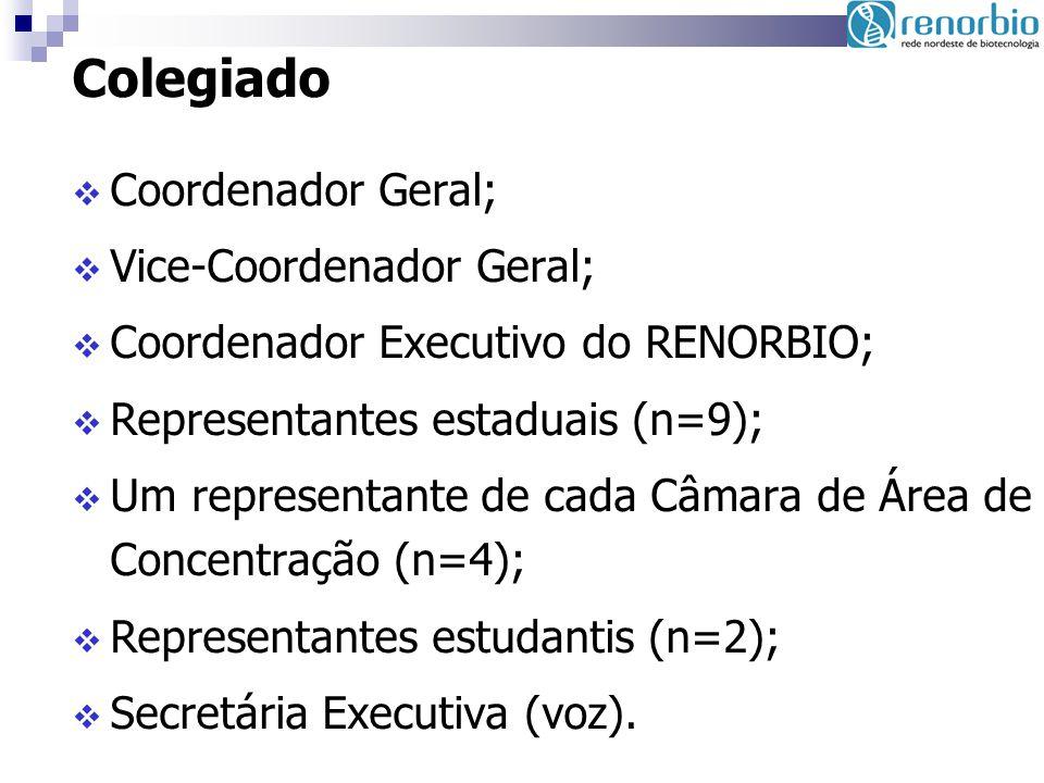 Colegiado Coordenador Geral; Vice-Coordenador Geral; Coordenador Executivo do RENORBIO; Representantes estaduais (n=9); Um representante de cada Câmar
