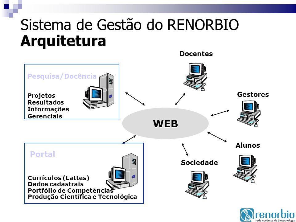 Sistema de Gestão do RENORBIO Arquitetura WEB Docentes Gestores Alunos Projetos Resultados Informações Gerenciais Pesquisa/Docência Currículos (Lattes