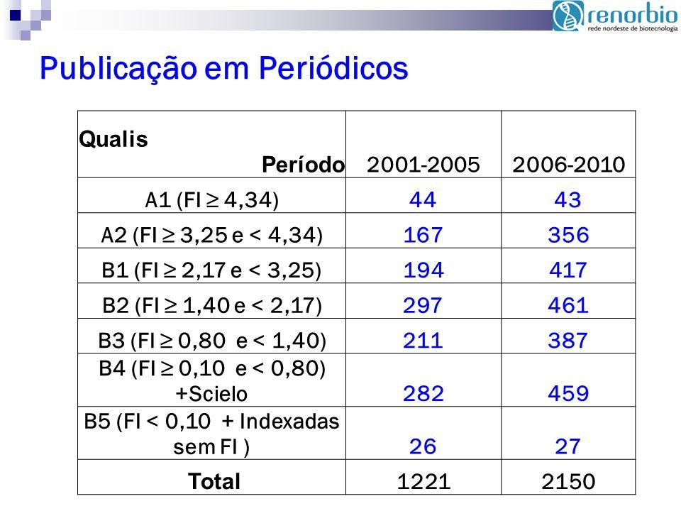 Publicação em Periódicos Qualis Período 2001-20052006-2010 A1 (FI 4,34)4443 A2 (FI 3,25 e < 4,34)167356 B1 (FI 2,17 e < 3,25)194417 B2 (FI 1,40 e < 2,