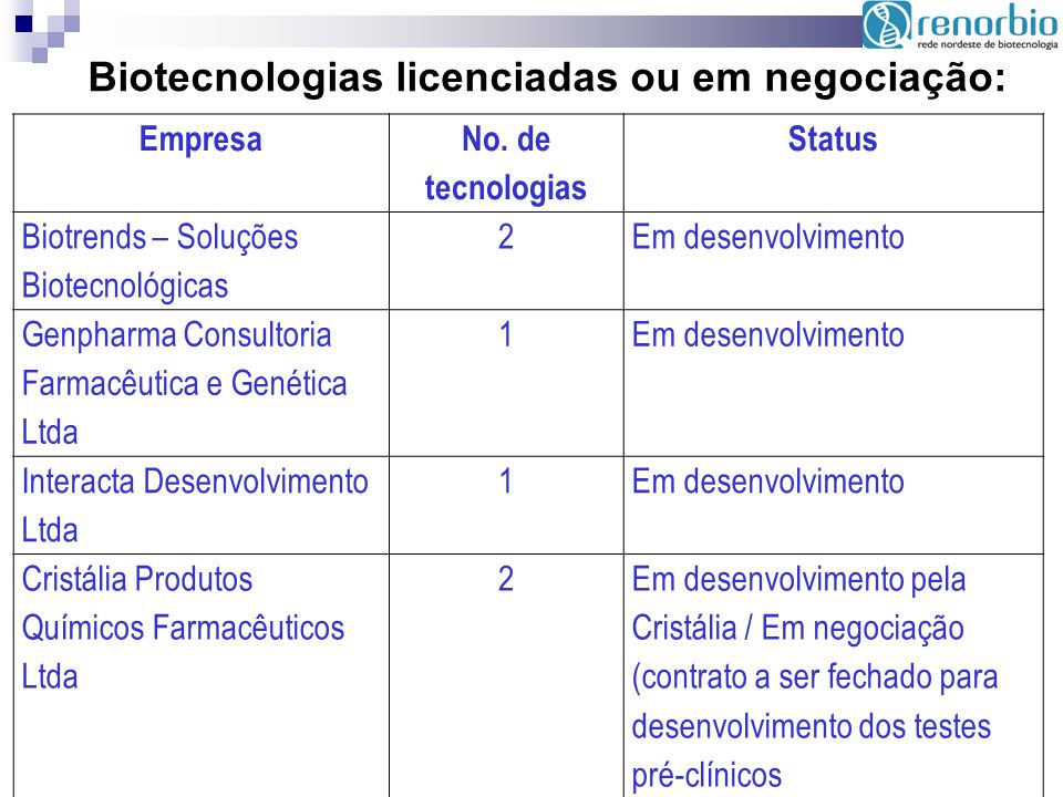 Empresa No. de tecnologias Status Biotrends – Soluções Biotecnológicas 2Em desenvolvimento Genpharma Consultoria Farmacêutica e Genética Ltda 1Em dese