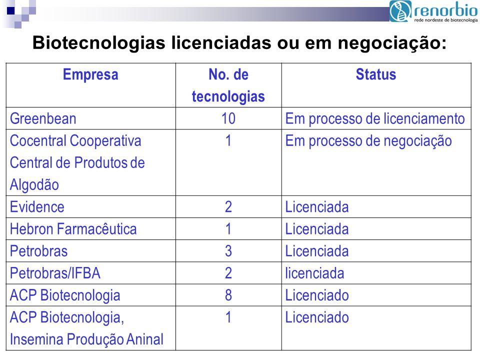 Empresa No. de tecnologias Status Greenbean10Em processo de licenciamento Cocentral Cooperativa Central de Produtos de Algodão 1Em processo de negocia