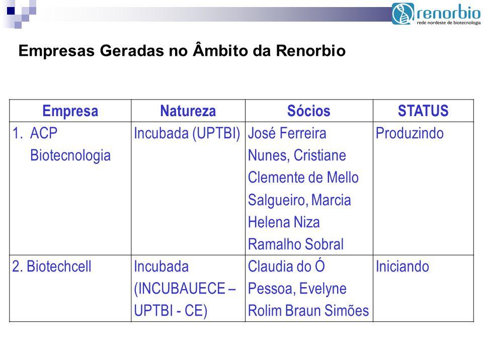 Empresas Geradas no Âmbito da Renorbio EmpresaNaturezaSóciosSTATUS 1.ACP Biotecnologia Incubada (UPTBI) José Ferreira Nunes, Cristiane Clemente de Mel