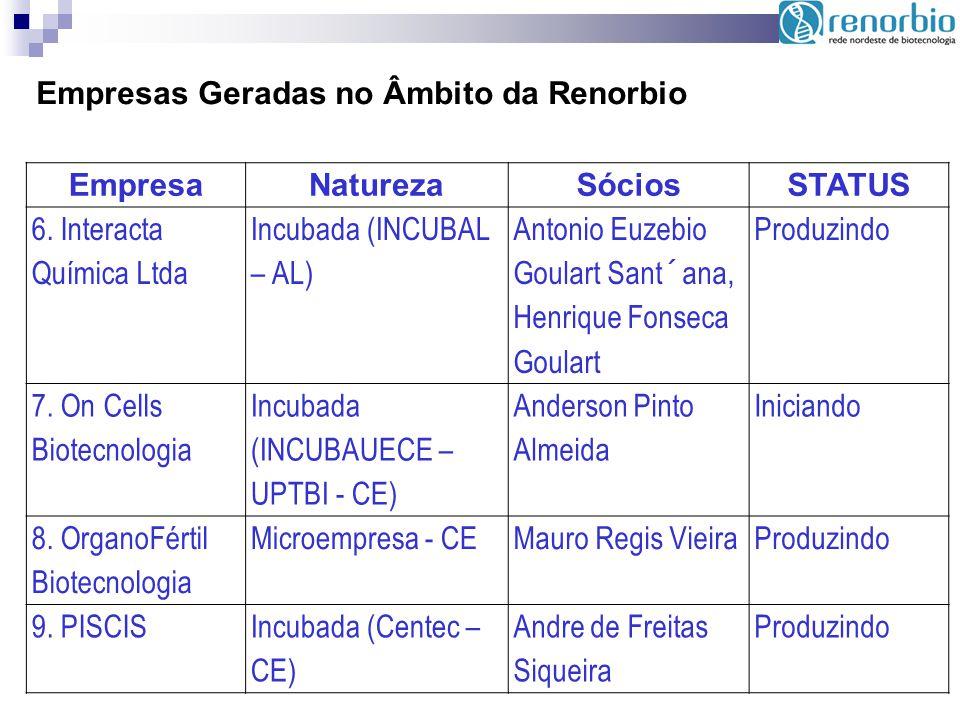 Empresas Geradas no Âmbito da Renorbio EmpresaNaturezaSóciosSTATUS 6. Interacta Química Ltda Incubada (INCUBAL – AL) Antonio Euzebio Goulart Sant´ana,