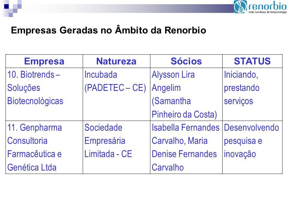 Empresas Geradas no Âmbito da Renorbio EmpresaNaturezaSóciosSTATUS 10. Biotrends – Soluções Biotecnológicas Incubada (PADETEC – CE) Alysson Lira Angel