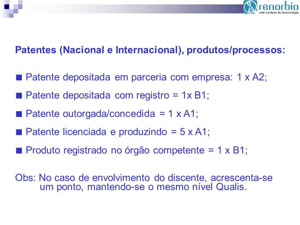 Patentes (Nacional e Internacional), produtos/processos: Patente depositada em parceria com empresa: 1 x A2; Patente depositada com registro = 1x B1;