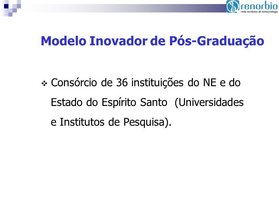 Modelo Inovador de Pós-Graduação Consórcio de 36 instituições do NE e do Estado do Espírito Santo (Universidades e Institutos de Pesquisa).