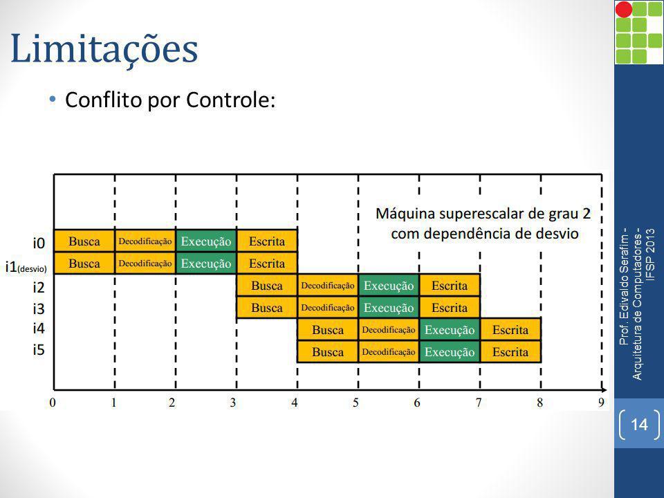 Limitações Conflito por Controle: Prof. Edivaldo Serafim - Arquitetura de Computadores - IFSP 2013 14