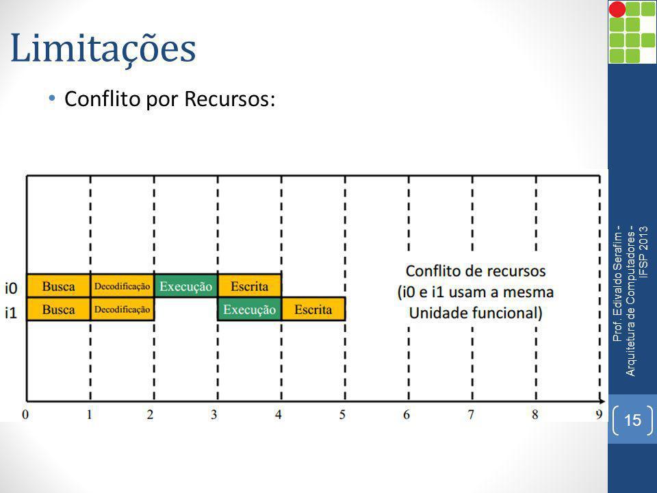Limitações Conflito por Recursos: Prof. Edivaldo Serafim - Arquitetura de Computadores - IFSP 2013 15