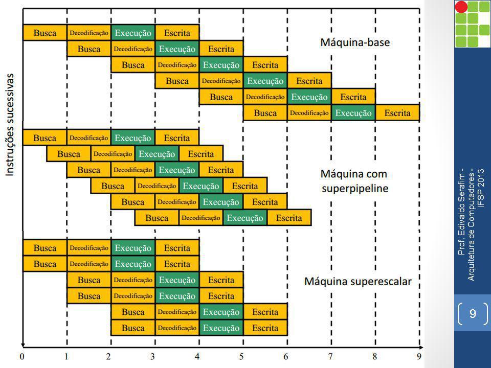 Limitações Os problemas (hazards) na arquitetura superescalar são muito similares aquelas que ocorrem na arquitetura Pipeline; As consequências destes hazards na arquitetura superescalar são mais severas do que em pipelines simples; Isso ocorre devido ao alto potencial de paralelismo, onde o número de instruções perdidas a cada bolha de Pipeline são maiores; As limitações mais importantes: Conflito por Dados, Conflito por recursos e Dependência de Controle: Prof.