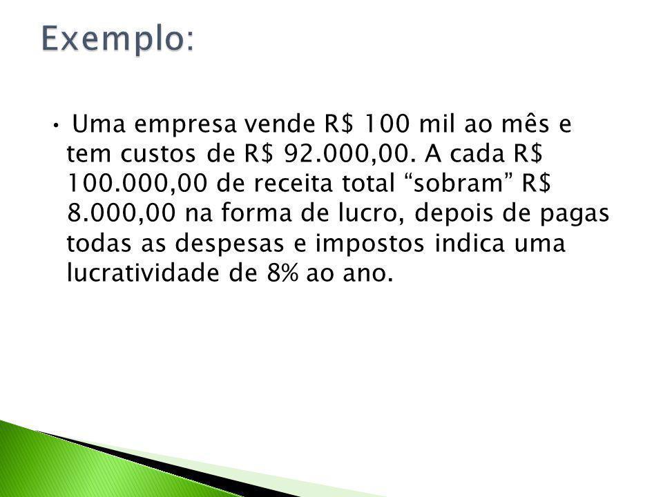 Uma empresa vende R$ 100 mil ao mês e tem custos de R$ 92.000,00. A cada R$ 100.000,00 de receita total sobram R$ 8.000,00 na forma de lucro, depois d